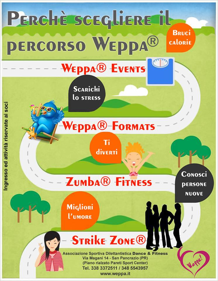 PERCORSO WEPPA