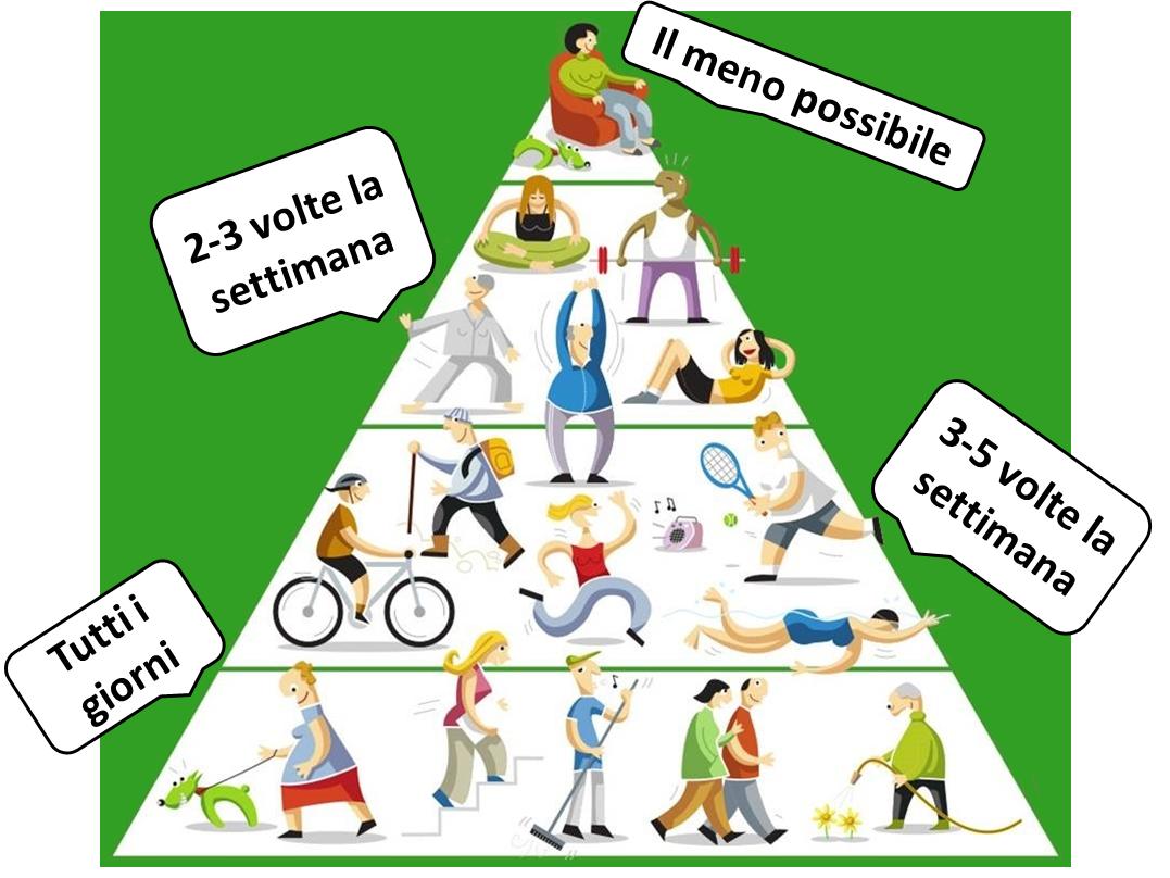 piramideeserciziofisico